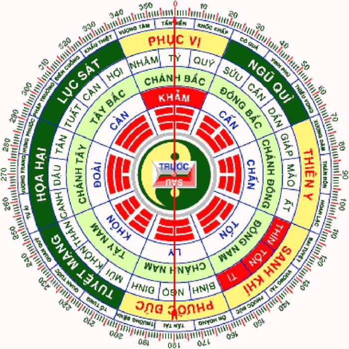 Diên Niên, Phục Vị, Thiên Y, Sinh Khí là bốn cung tốt trong Bát Cung